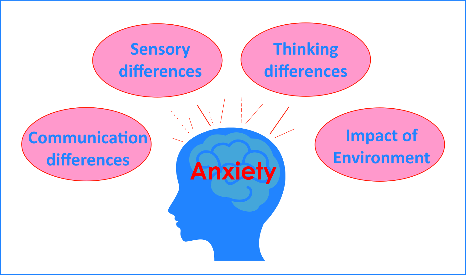 This image highlights how anxiety can impact on the four core areas of autism